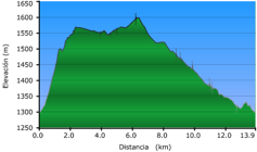 Elevación Recorrido 2: Aldeire – Castillo de La Caba – Horcajo - Área recreativa de La Rosandrá - Aldeire