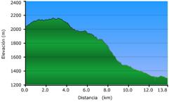 elevacionde la ruta-3 Puerto de la ragua horcajo la rosandra aldeire