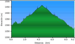 elevacion de la ruta 1: Aldeire, horcajo, la rosandra, barrio triana